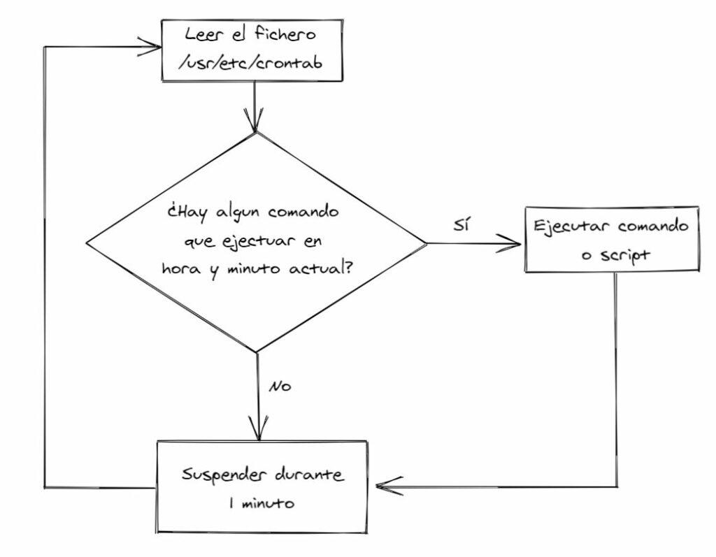 algoritmo base para crontab